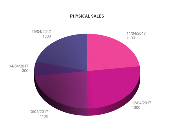 Physical sales graph mockup